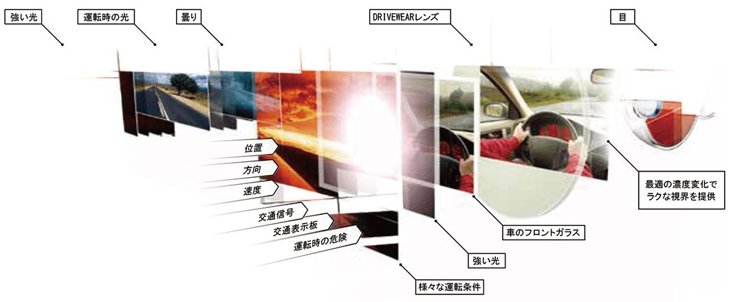 DRIVEWEARの原理と特徴