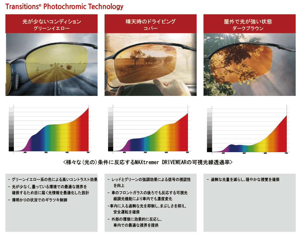 Transitions Photochromic Technology