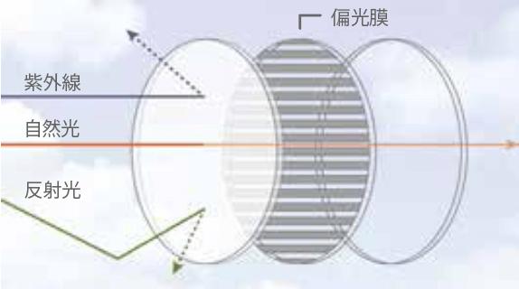 ポラライズド偏光レンズ原理と特徴
